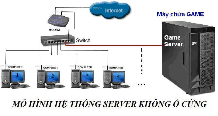 phong-net-bootrom-khong-o-cung-la-gi