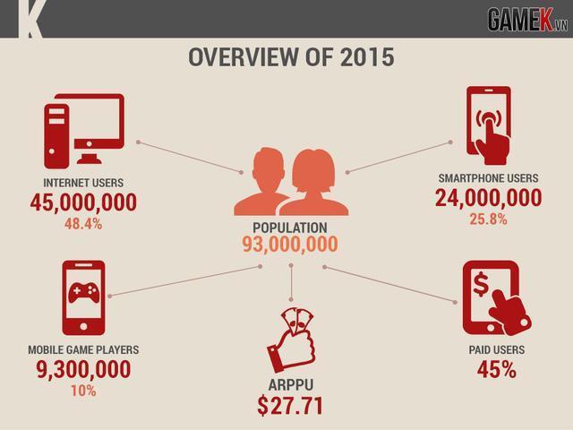 Tổng quan thị trường game online